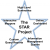 STAR project structure